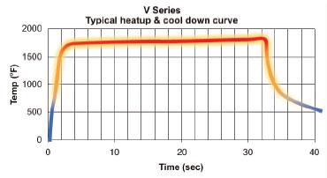 v_curve